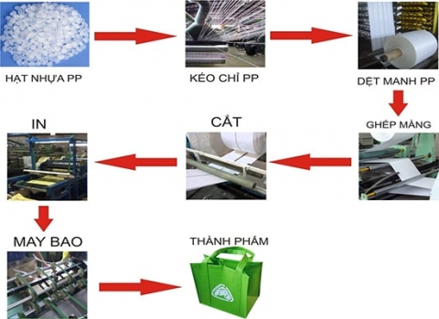 quy trình sản xuất túi pp dệt