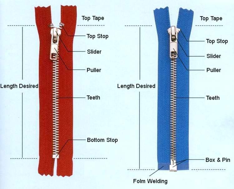 Cấu tạo chung của dây khóa kéo