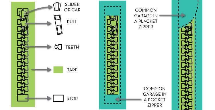 bộ phân dây kéo
